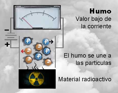 detector iónico humo