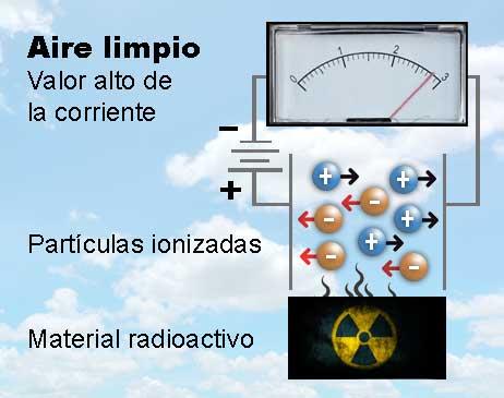 detector iónico limpio