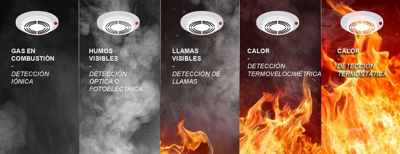 fases detectores incendio